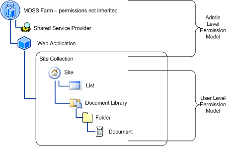 Administering Sharepoint – PowerShell is your friend | dunxd com